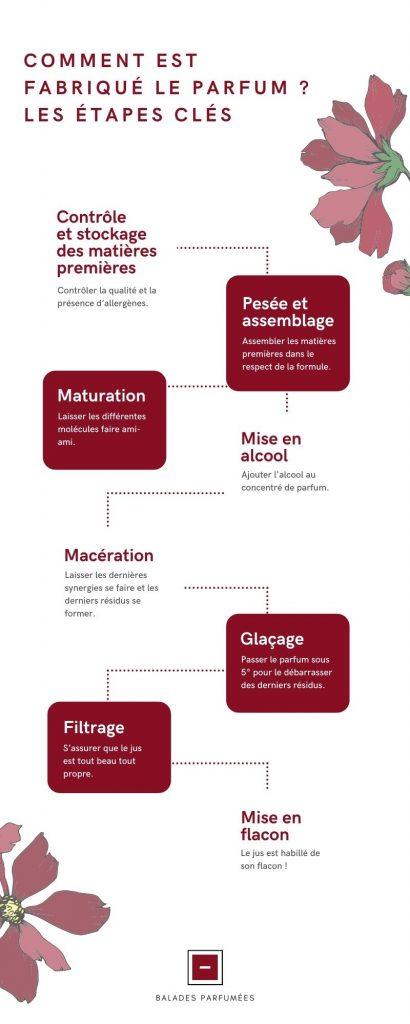 Comment est fabriqué le parfum ? Infographie