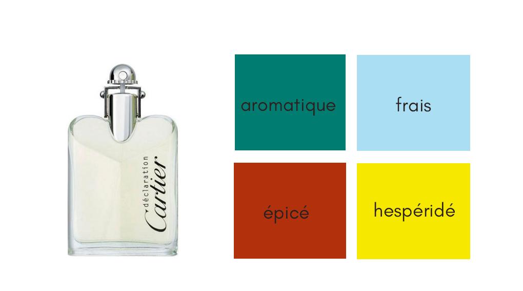 Parfum d'été messieurs - déclaration cartier