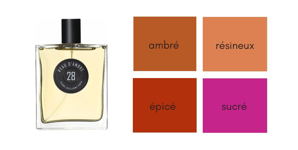 Parfum soirs d'été -Peau d'ambre Pierre Guillaume Paris